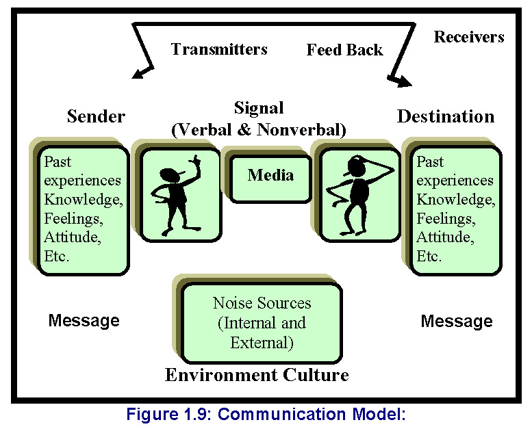 Communication skills communication model as shown in figure 19 ccuart Images